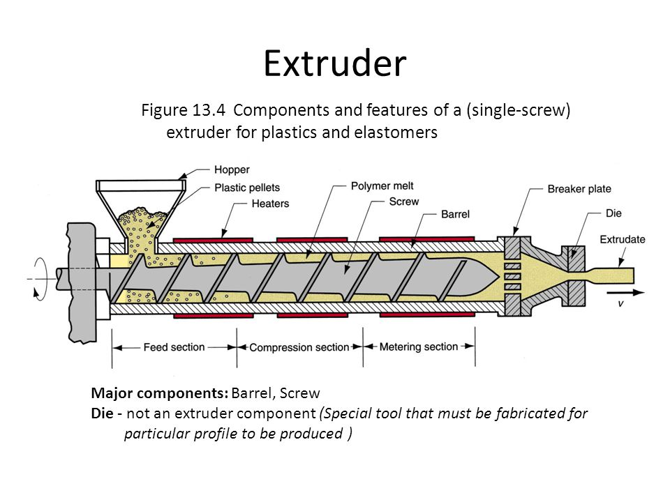 Extruder Figure 13.4 Components and features of a (single‑screw) extruder for plastics and elastomers.