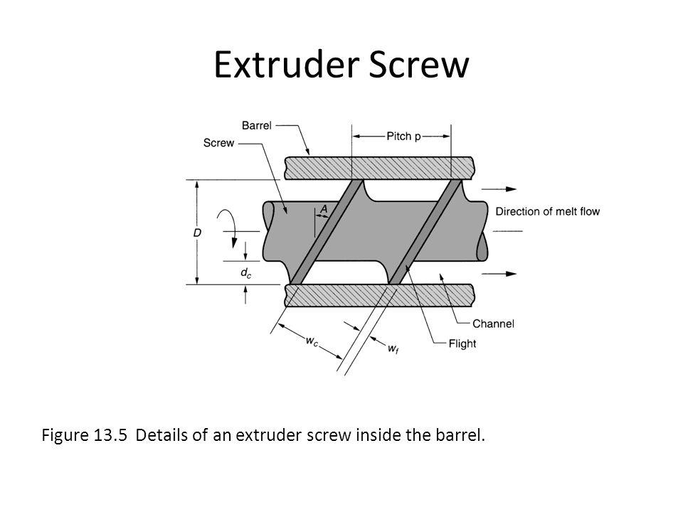 Extruder Screw Figure 13.5 Details of an extruder screw inside the barrel.