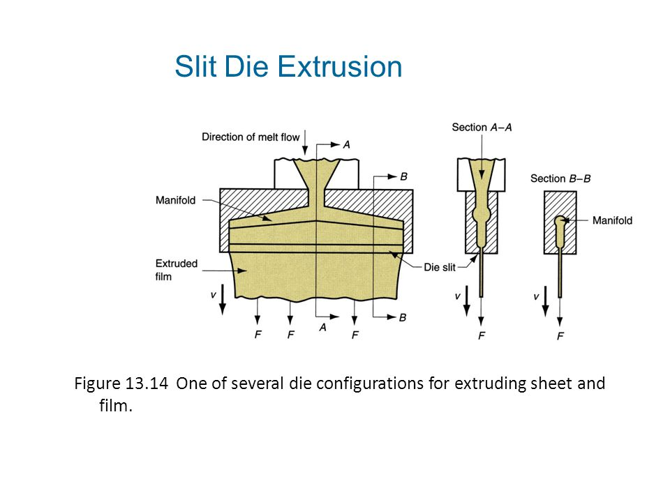 Slit Die Extrusion Figure 13.14 One of several die configurations for extruding sheet and film.
