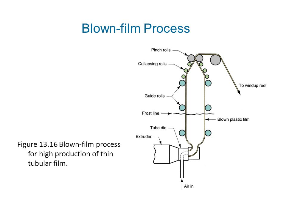 Blown-film Process Figure 13.16 Blown‑film process for high production of thin tubular film.