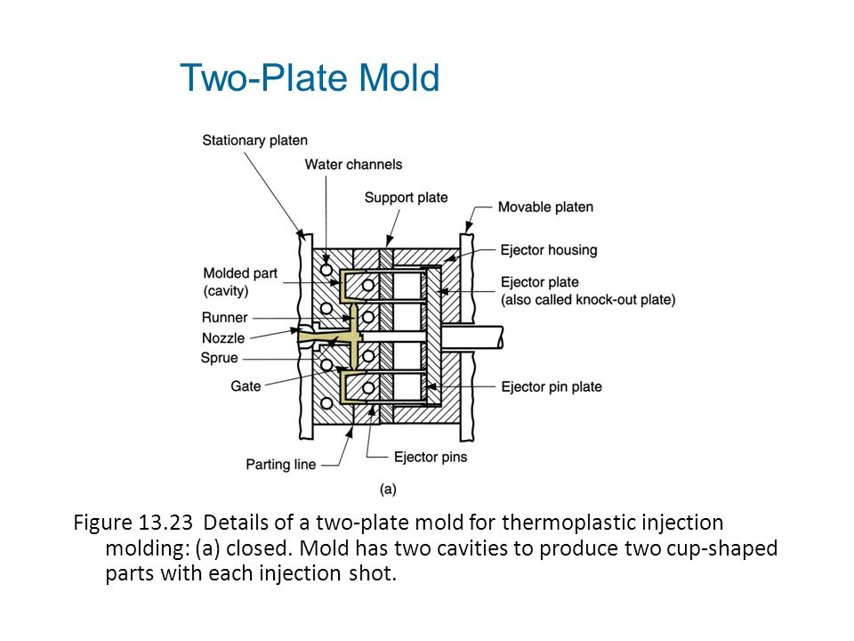 Two-Plate Mold