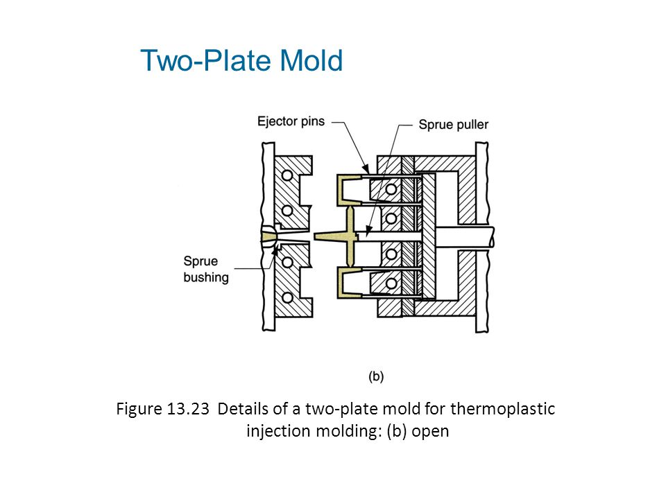 Two-Plate Mold Figure 13.23 Details of a two‑plate mold for thermoplastic injection molding: (b) open.