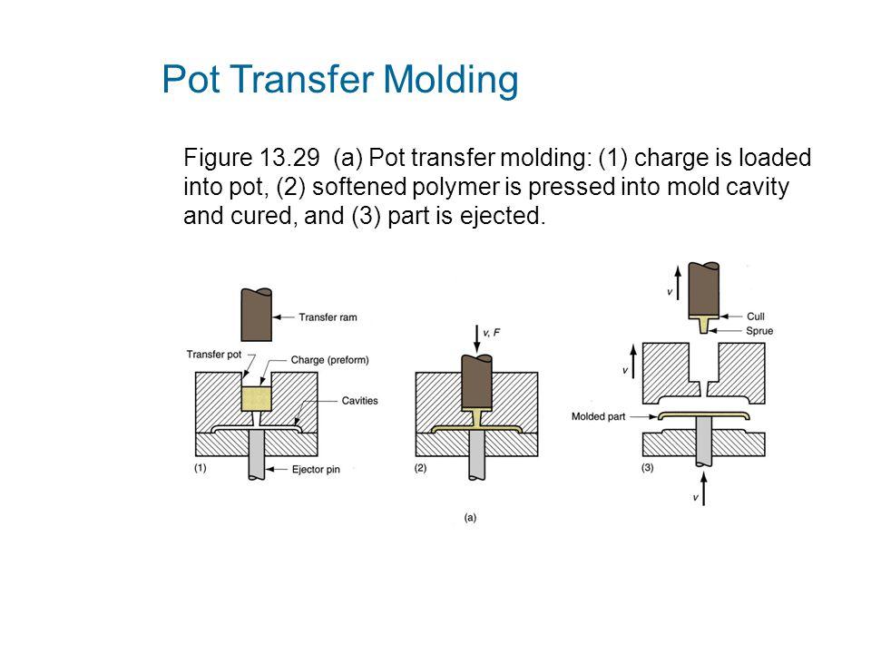 Pot Transfer Molding
