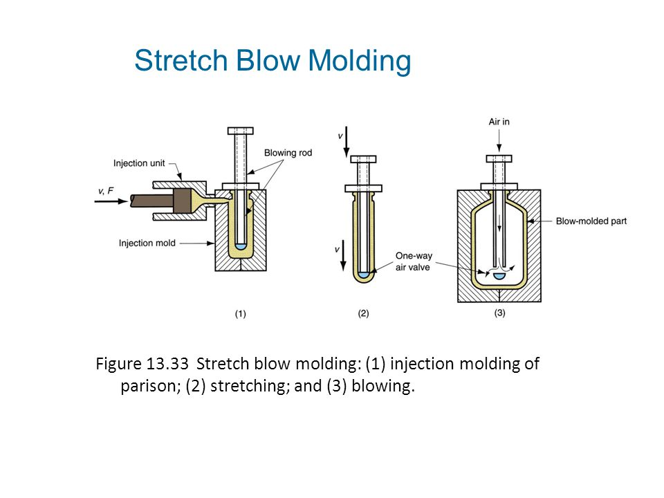 Stretch Blow Molding Figure 13.33 Stretch blow molding: (1) injection molding of parison; (2) stretching; and (3) blowing.
