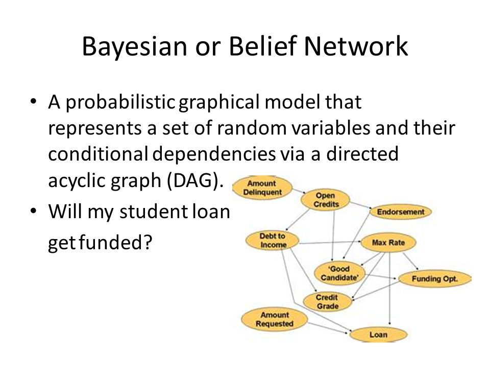 Bayesian or Belief Network