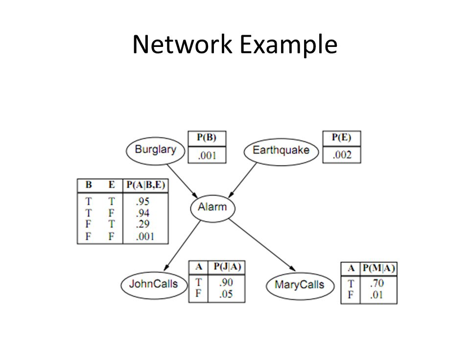 Network Example • An example (from California):