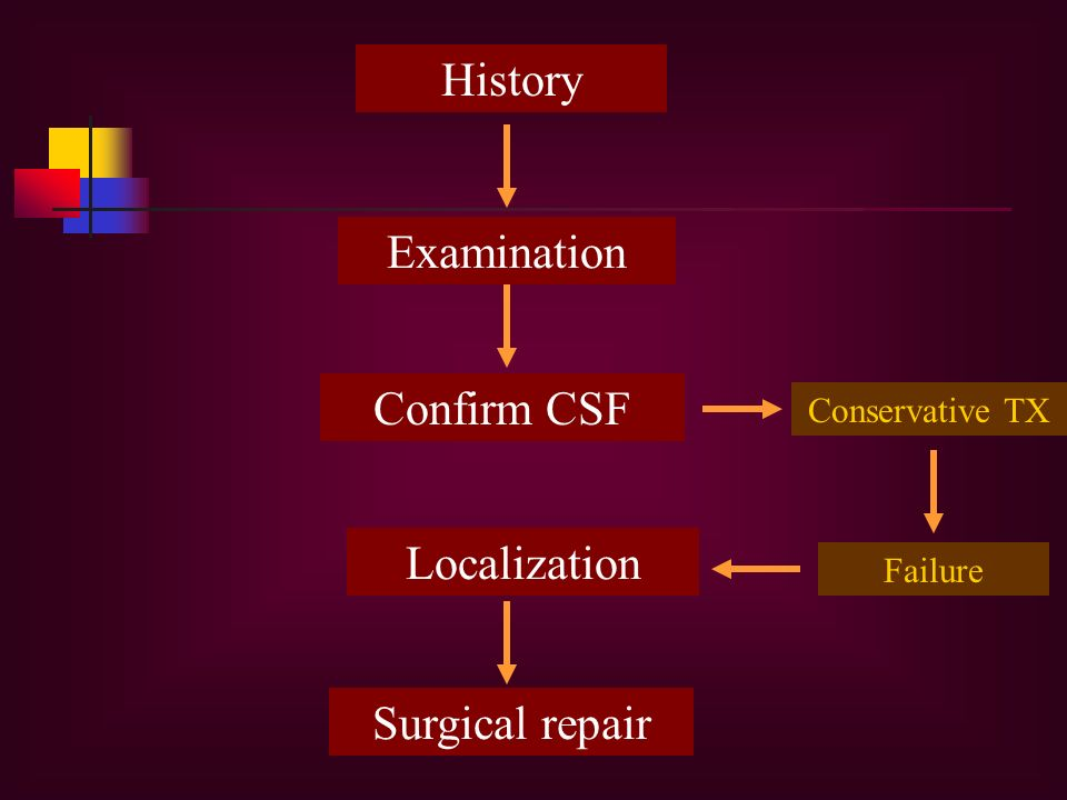 History Examination Confirm CSF Localization Surgical repair