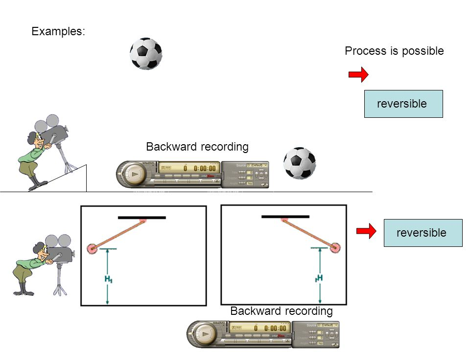 Examples: Process is possible reversible Backward recording reversible Backward recording