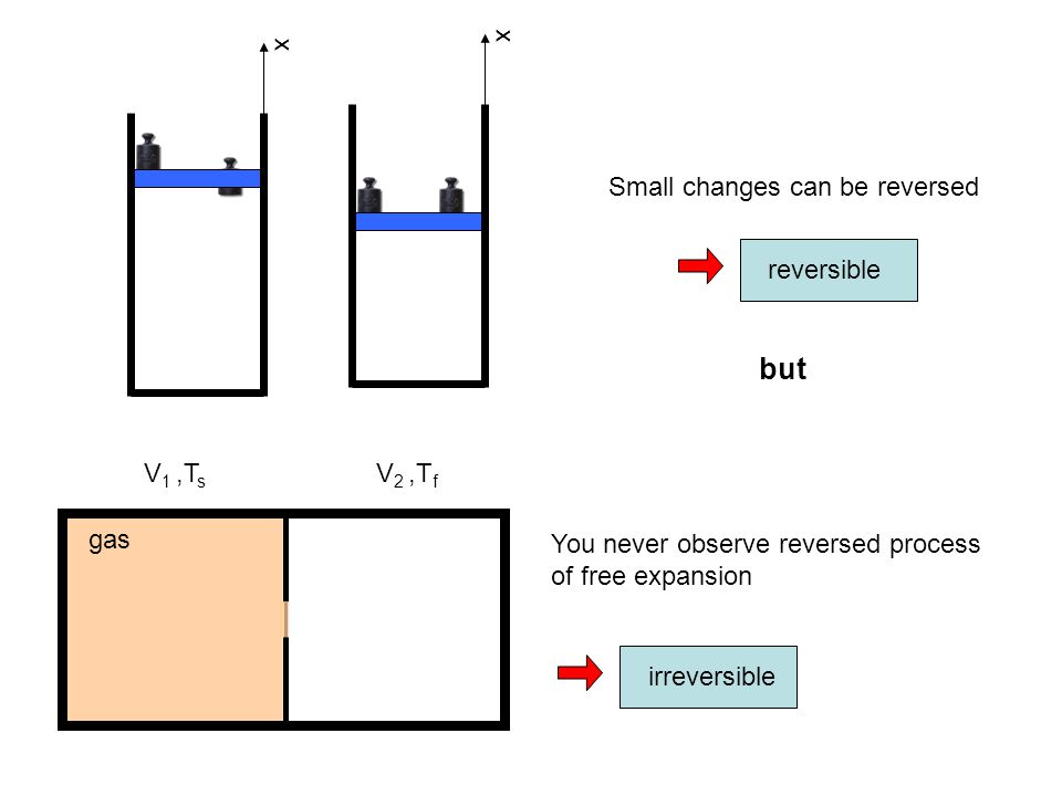 but x x Small changes can be reversed reversible V1 ,Ts V2 ,Tf gas
