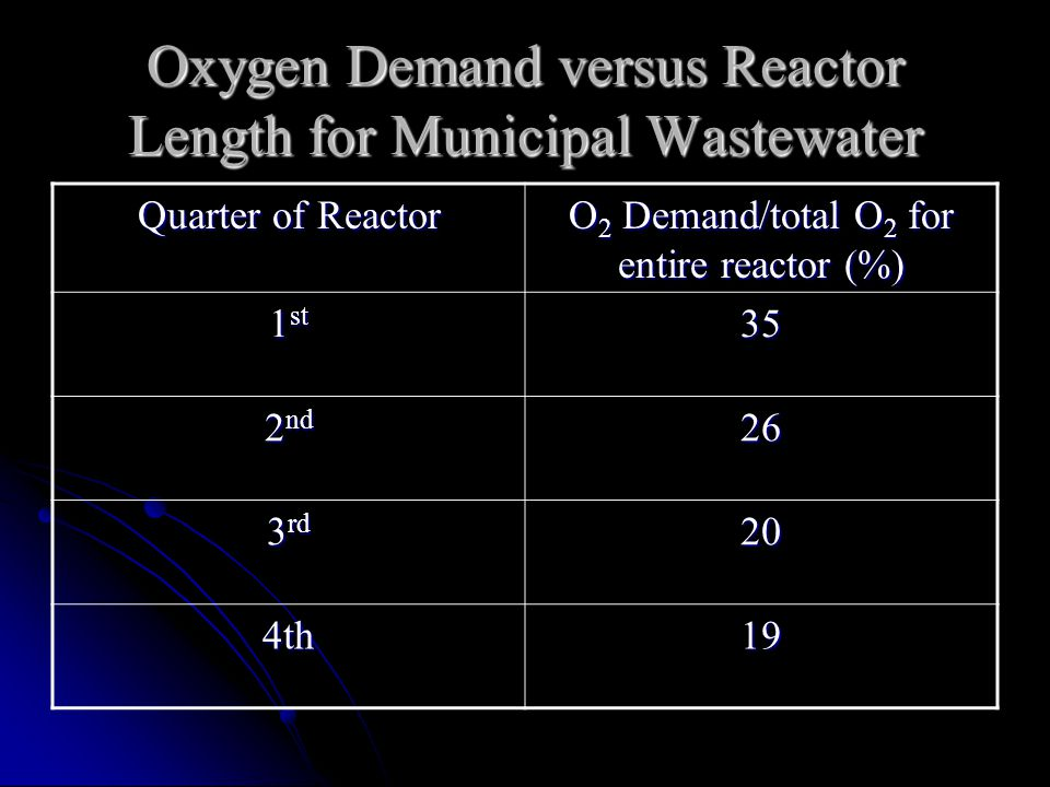 Oxygen Demand versus Reactor Length for Municipal Wastewater