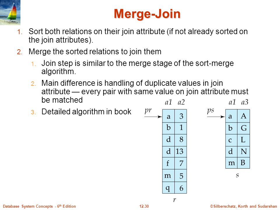 Merge-Join Sort both relations on their join attribute (if not already sorted on the join attributes).