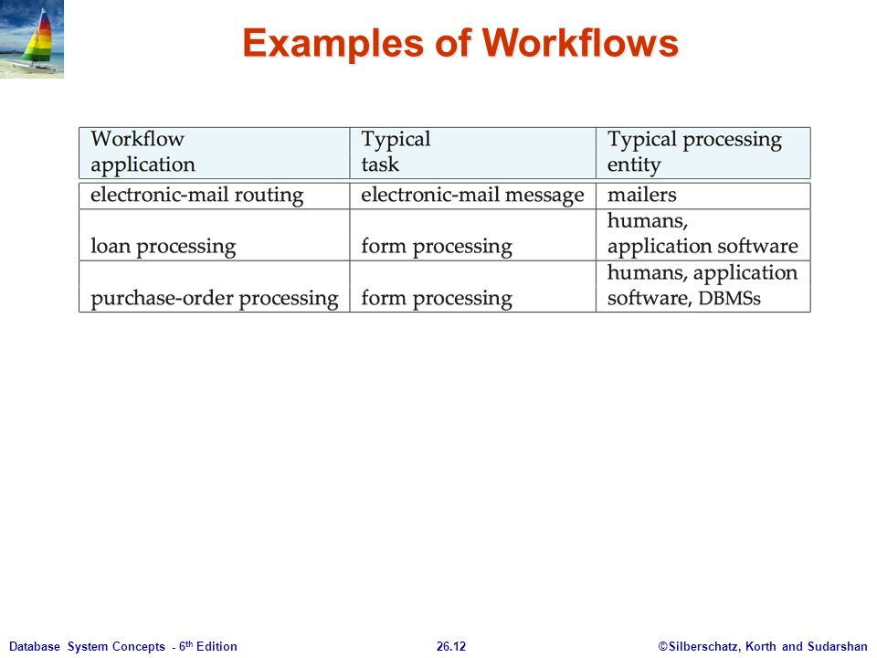 Examples of Workflows