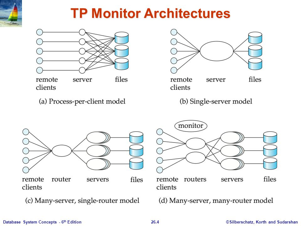 TP Monitor Architectures