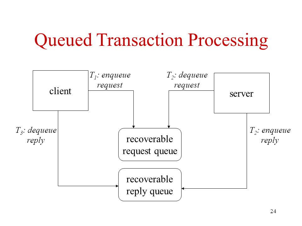 Queued Transaction Processing