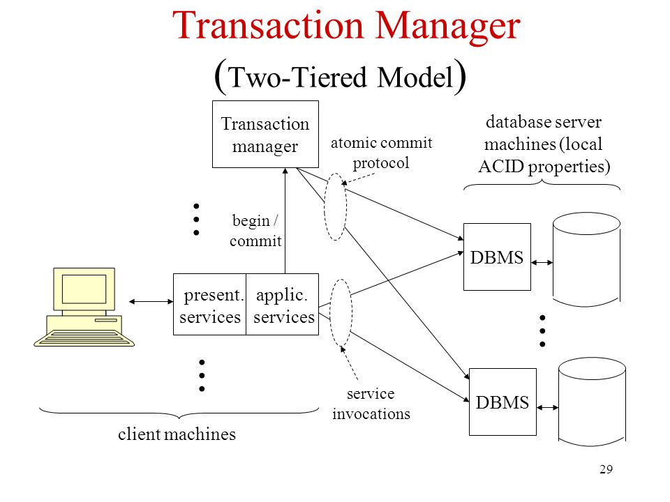 Transaction Manager (Two-Tiered Model)