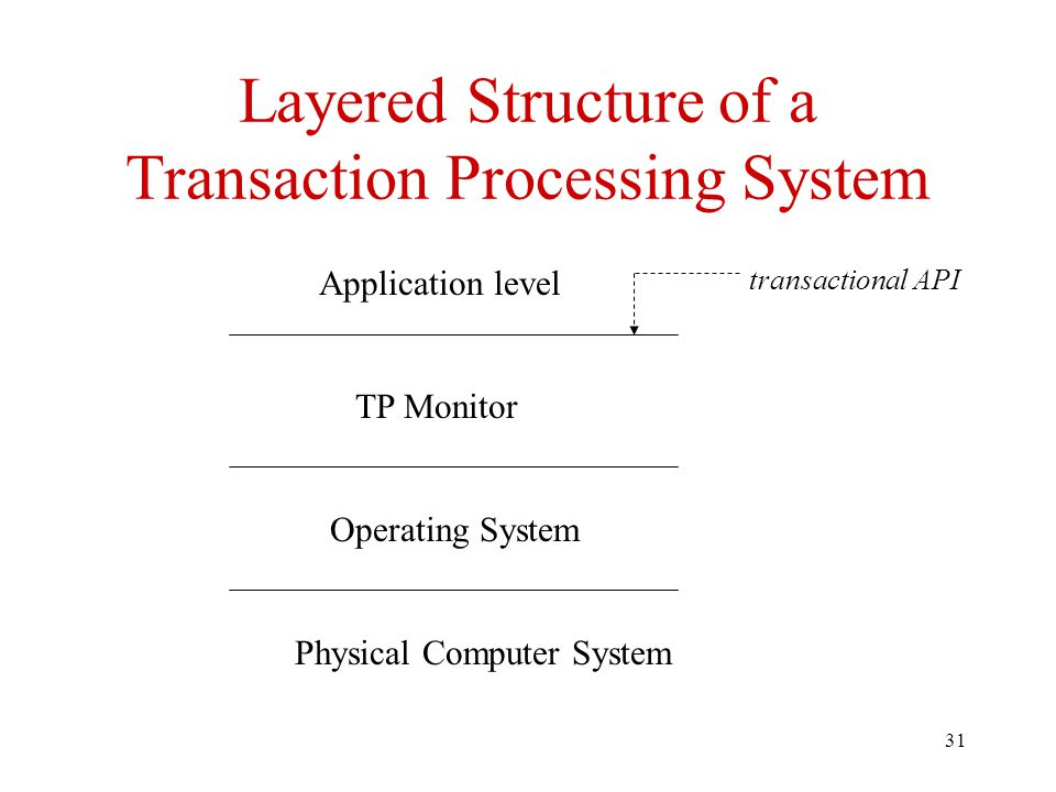 Layered Structure of a Transaction Processing System