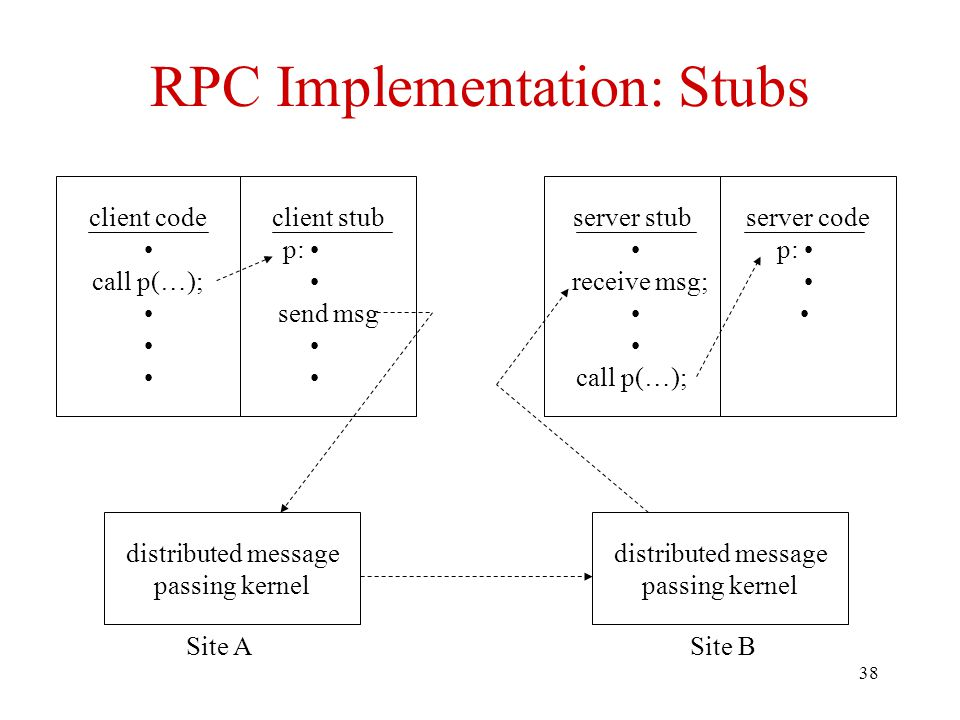 RPC Implementation: Stubs