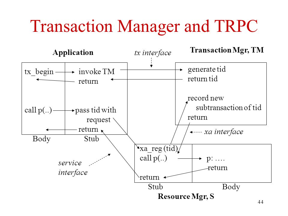 Transaction Manager and TRPC
