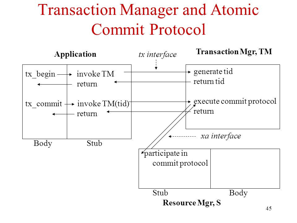 Transaction Manager and Atomic Commit Protocol