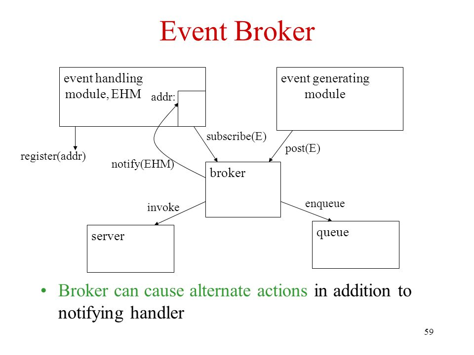Event Broker event handling. module, EHM. event generating. module. addr: subscribe(E) post(E)