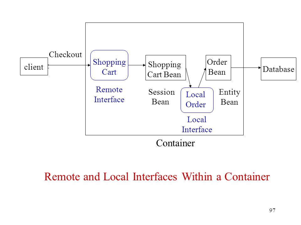 Remote and Local Interfaces Within a Container