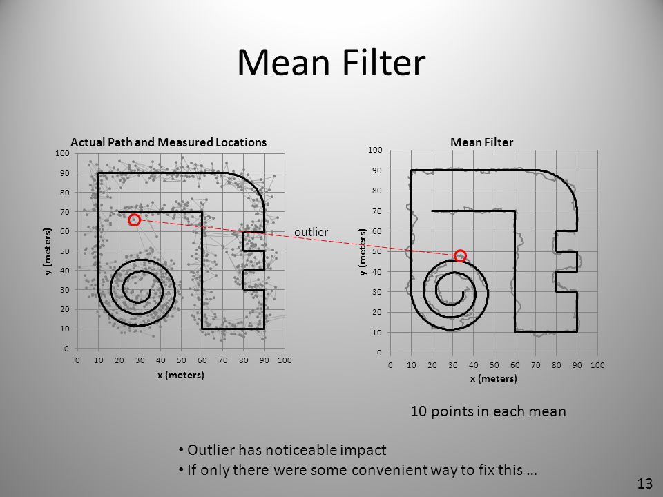 Mean Filter 10 points in each mean Outlier has noticeable impact