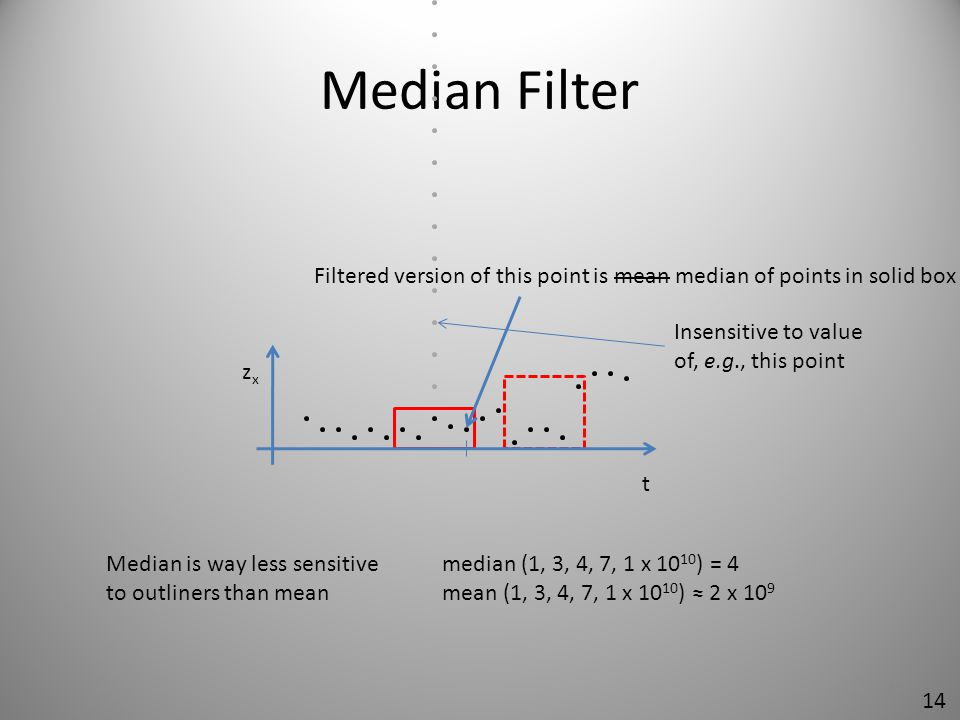 Median Filter Filtered version of this point is mean median of points in solid box. Insensitive to value of, e.g., this point.