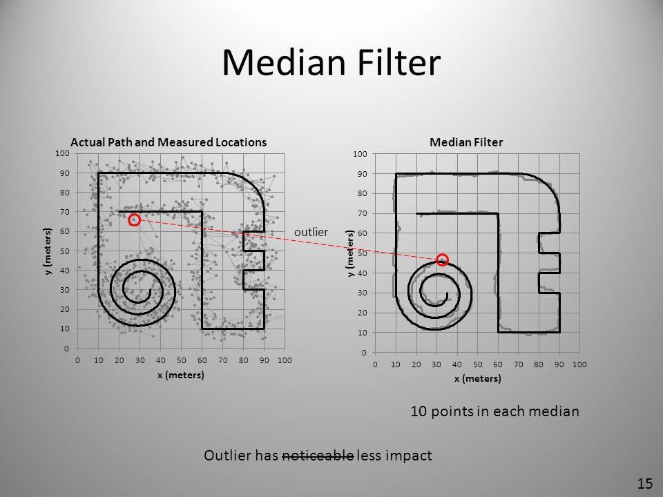 Median Filter 10 points in each median