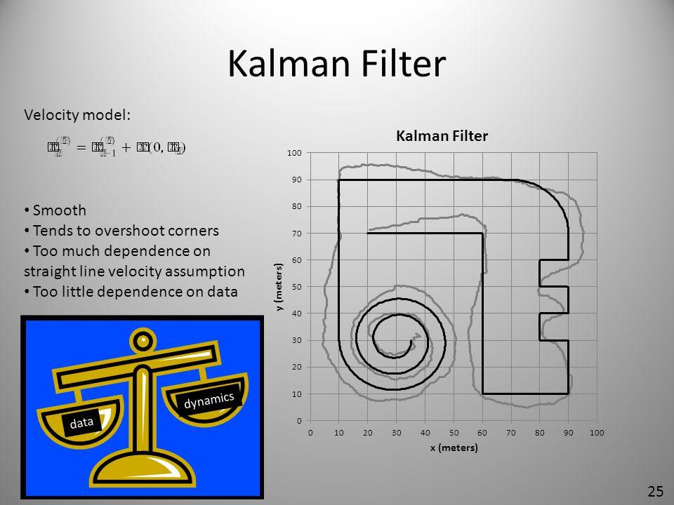 Kalman Filter Velocity model: Smooth Tends to overshoot corners