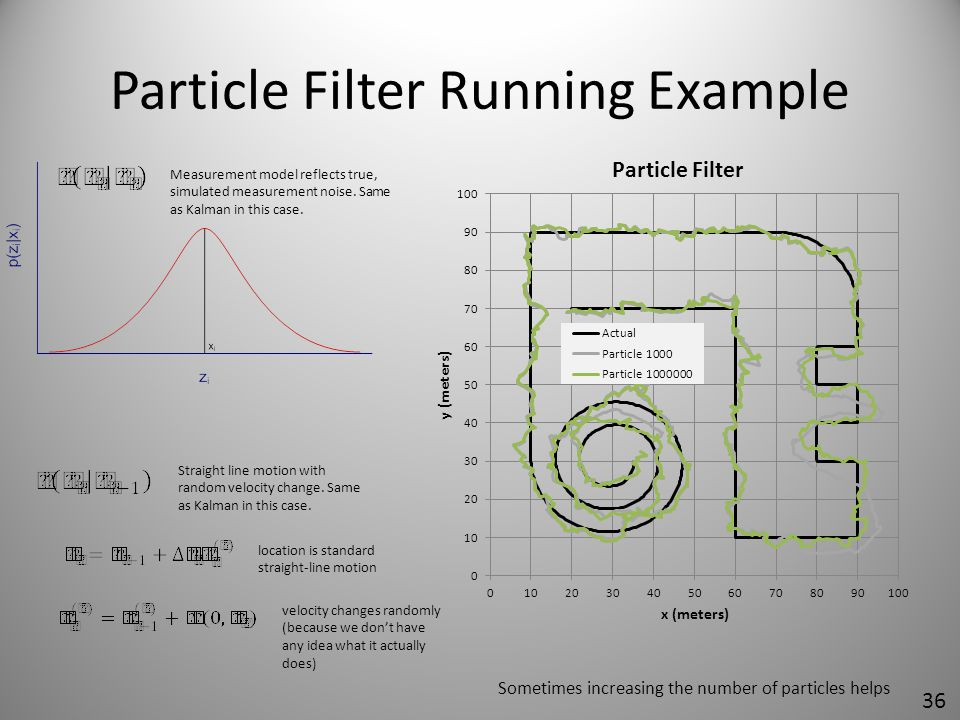 Particle Filter Running Example