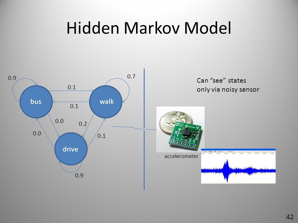 Hidden Markov Model Can see states only via noisy sensor bus walk