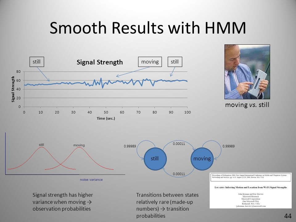 Smooth Results with HMM