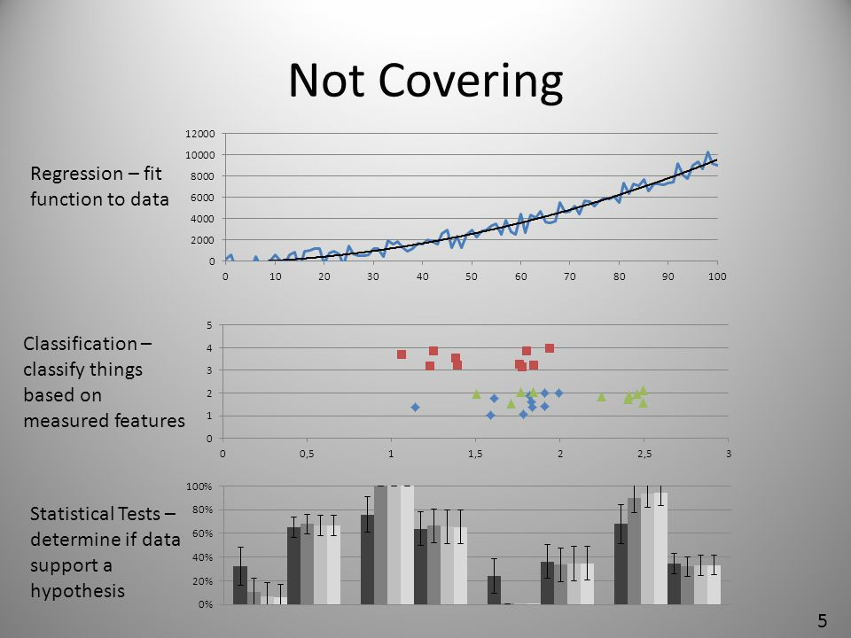 Not Covering Regression – fit function to data