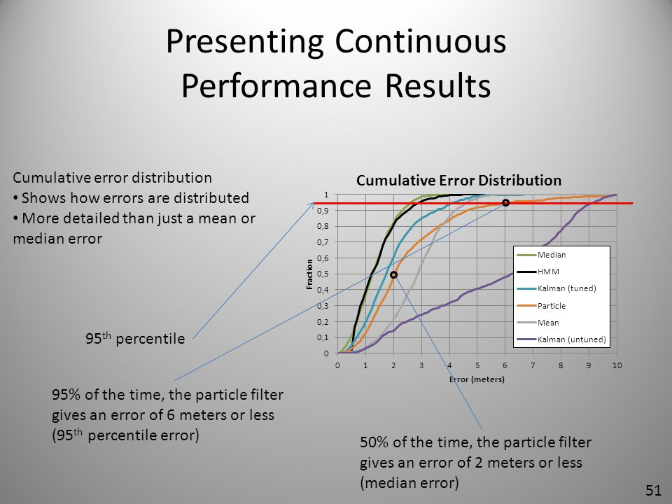 Presenting Continuous Performance Results