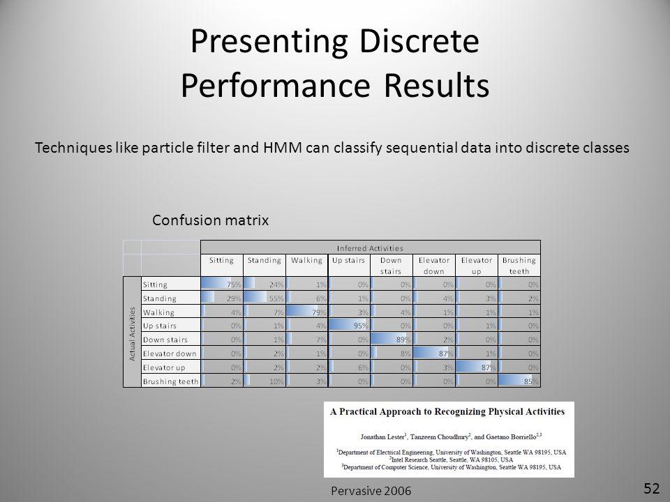 Presenting Discrete Performance Results