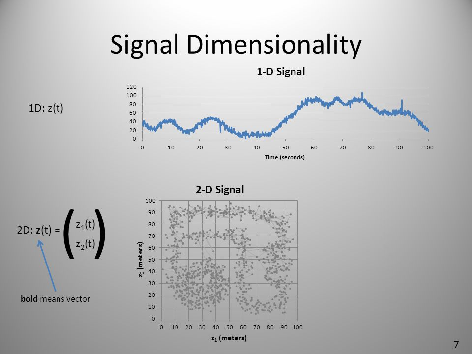 Signal Dimensionality