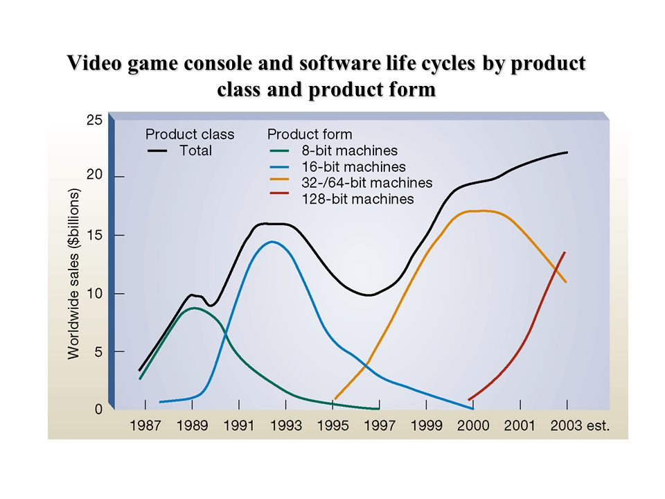 Video game console and software life cycles by product class and product form