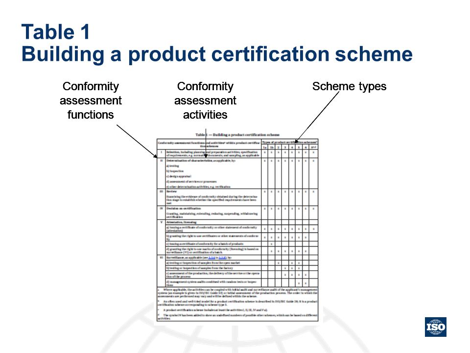 Table 1 Building a product certification scheme