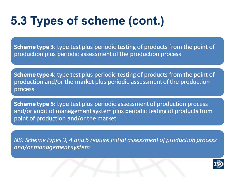 5.3 Types of scheme (cont.)