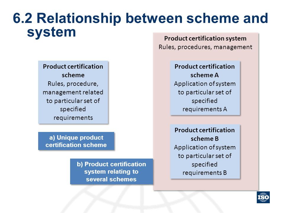 6.2 Relationship between scheme and system