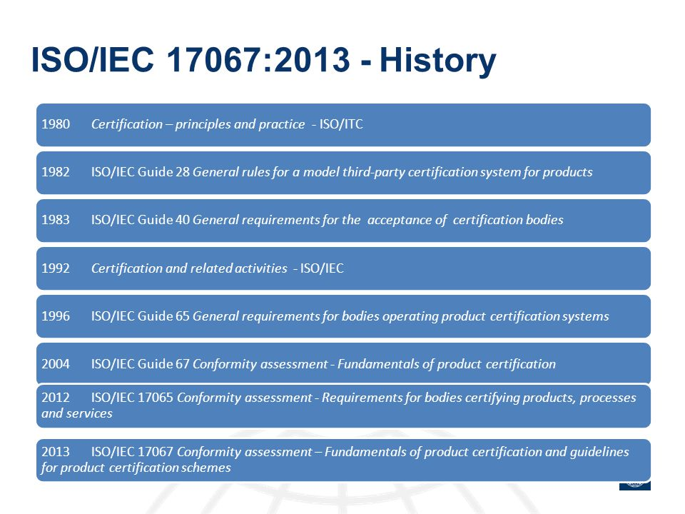 ISO/IEC 17067:2013 - History 1980 Certification – principles and practice - ISO/ITC.