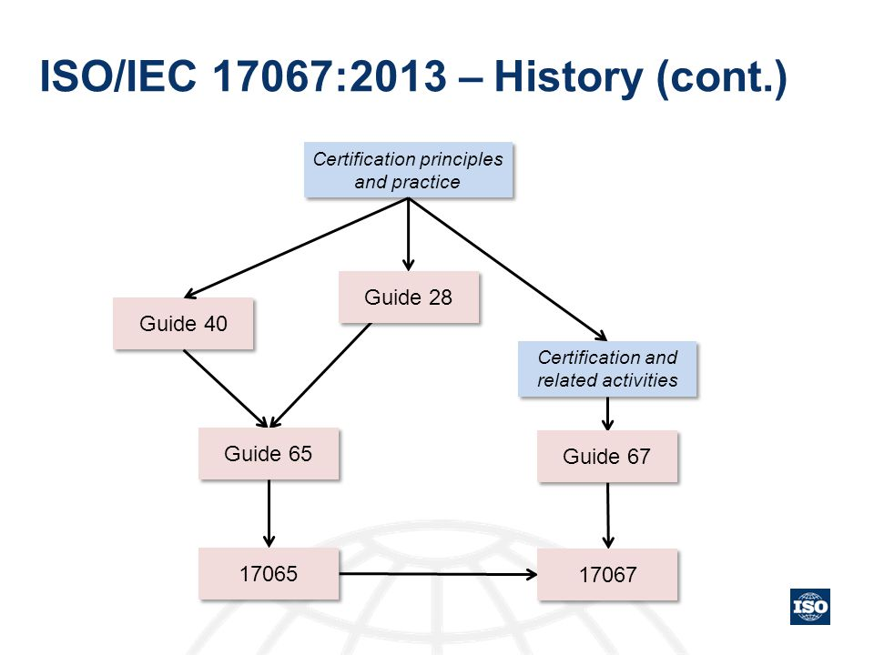 ISO/IEC 17067:2013 – History (cont.)