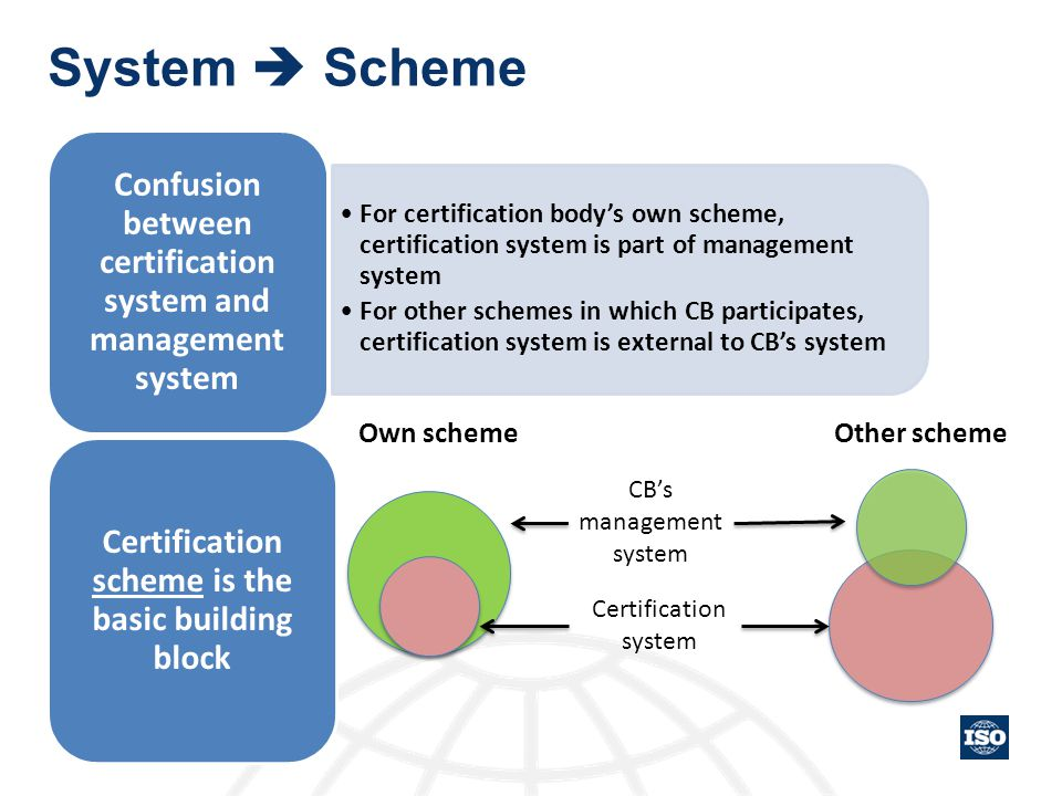 System  Scheme For certification body's own scheme, certification system is part of management system.