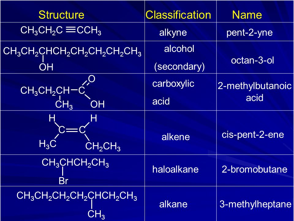 Structure Classification Name CH3CH2C CCH3 alkyne pent-2-yne alcohol
