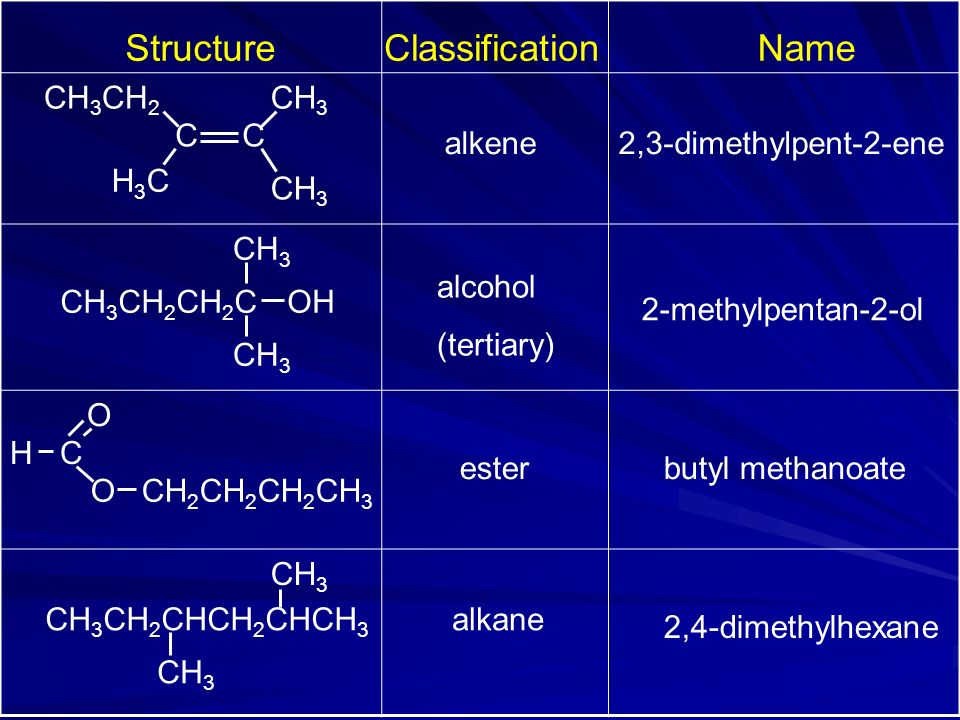 Structure Classification Name CH3CH2 CH3 C C alkene