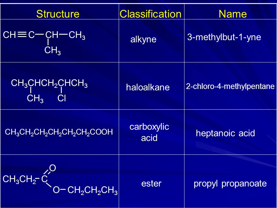 Structure Classification Name CH C CH CH3 3-methylbut-1-yne alkyne CH3