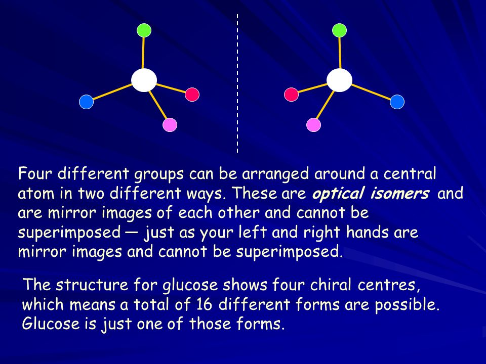 Four different groups can be arranged around a central atom in two different ways. These are optical isomers and are mirror images of each other and cannot be superimposed — just as your left and right hands are mirror images and cannot be superimposed.