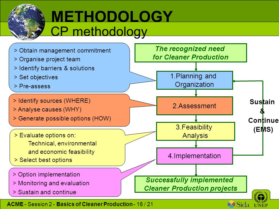 METHODOLOGY CP methodology The recognized need for Cleaner Production