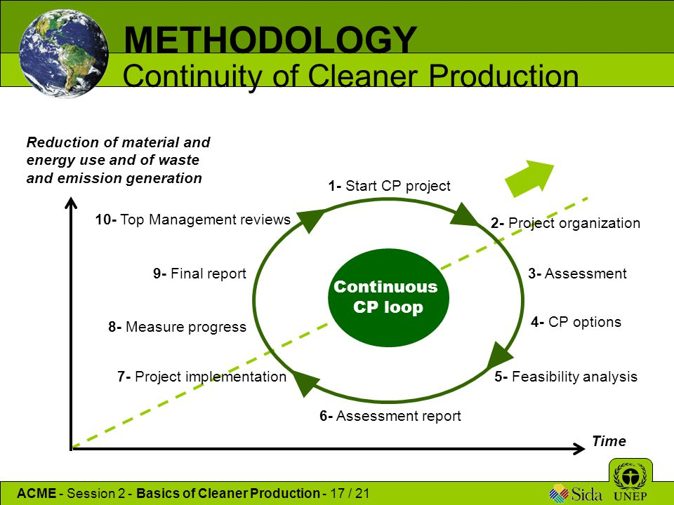 METHODOLOGY Continuity of Cleaner Production Continuous CP loop