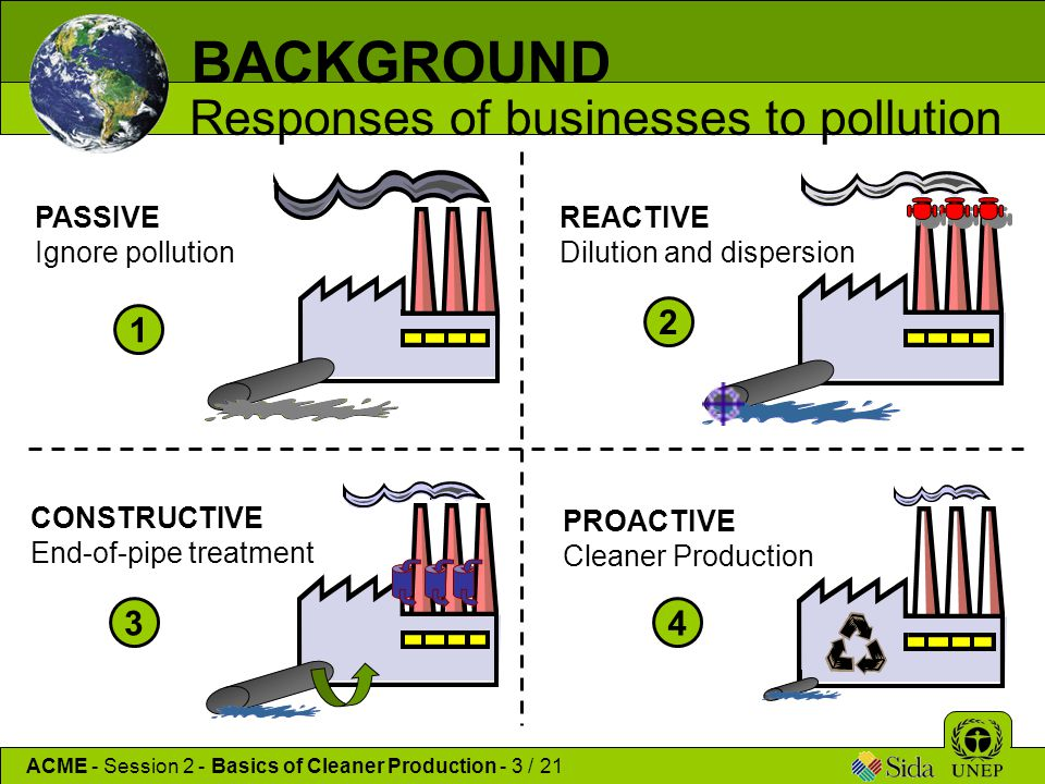 BACKGROUND Responses of businesses to pollution 2 1 3 4 PASSIVE
